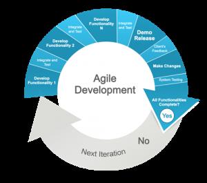 Agile developmet diagram